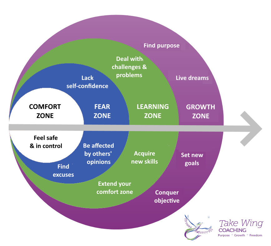 Comfort, Learning, & Growth Zones